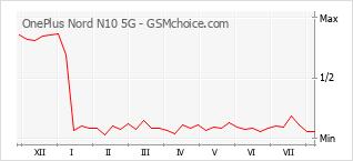 手机声望改变图表 OnePlus Nord N10 5G