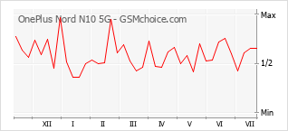 手機聲望改變圖表 OnePlus Nord N10 5G
