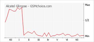 Populariteit van de telefoon: diagram Alcatel Glimpse