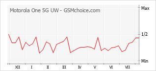 Le graphique de popularité de Motorola One 5G UW