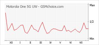 Populariteit van de telefoon: diagram Motorola One 5G UW