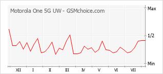 Диаграмма изменений популярности телефона Motorola One 5G UW