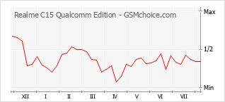Diagramm der Poplularitätveränderungen von Realme C15 Qualcomm Edition