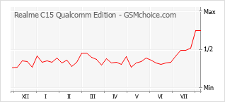 Popularity chart of Realme C15 Qualcomm Edition
