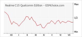 Le graphique de popularité de Realme C15 Qualcomm Edition