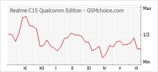 Grafico di modifiche della popolarità del telefono cellulare Realme C15 Qualcomm Edition