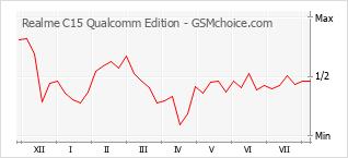 Диаграмма изменений популярности телефона Realme C15 Qualcomm Edition