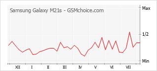 Diagramm der Poplularitätveränderungen von Samsung Galaxy M21s