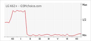 Popularity chart of LG K62+