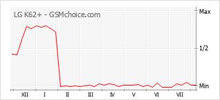 Gráfico de los cambios de popularidad LG K62+