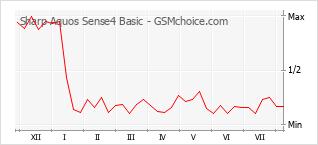 Gráfico de los cambios de popularidad Sharp Aquos Sense4 Basic