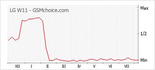 Popularity chart of LG W11