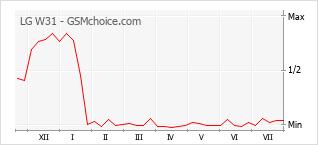 Popularity chart of LG W31