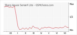 Diagramm der Poplularitätveränderungen von Sharp Aquos Sense4 Lite