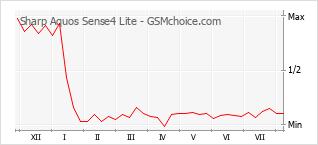 Popularity chart of Sharp Aquos Sense4 Lite