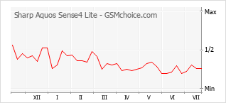 Gráfico de los cambios de popularidad Sharp Aquos Sense4 Lite