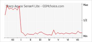 Диаграмма изменений популярности телефона Sharp Aquos Sense4 Lite