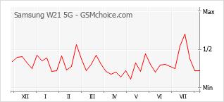 Popularity chart of Samsung W21 5G