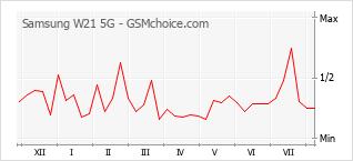 Le graphique de popularité de Samsung W21 5G