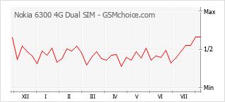 Popularity chart of Nokia 6300 4G Dual SIM