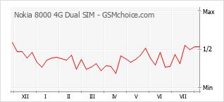 Popularity chart of Nokia 8000 4G Dual SIM
