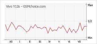 Diagramm der Poplularitätveränderungen von Vivo Y12s