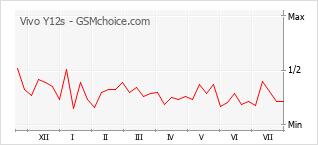 Popularity chart of Vivo Y12s