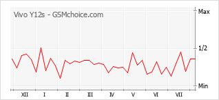 Le graphique de popularité de Vivo Y12s
