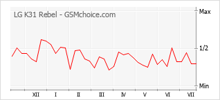 Popularity chart of LG K31 Rebel