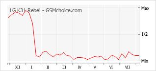 Le graphique de popularité de LG K31 Rebel