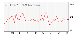 Gráfico de los cambios de popularidad ZTE Axon 20