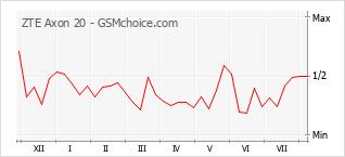 Le graphique de popularité de ZTE Axon 20