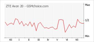 Grafico di modifiche della popolarità del telefono cellulare ZTE Axon 20