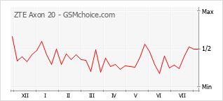 Диаграмма изменений популярности телефона ZTE Axon 20