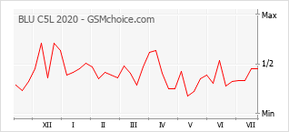 Gráfico de los cambios de popularidad BLU C5L 2020