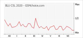 Grafico di modifiche della popolarità del telefono cellulare BLU C5L 2020