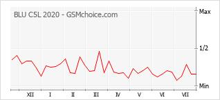Populariteit van de telefoon: diagram BLU C5L 2020