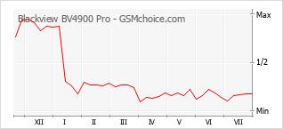 手機聲望改變圖表 Blackview BV4900 Pro
