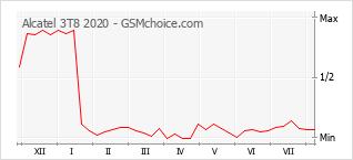 Gráfico de los cambios de popularidad Alcatel 3T8 2020