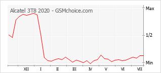Populariteit van de telefoon: diagram Alcatel 3T8 2020