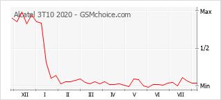 Gráfico de los cambios de popularidad Alcatel 3T10 2020