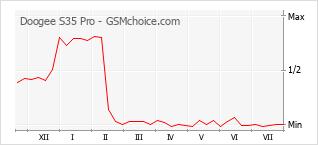 Le graphique de popularité de Doogee S35 Pro