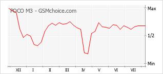 Le graphique de popularité de POCO M3