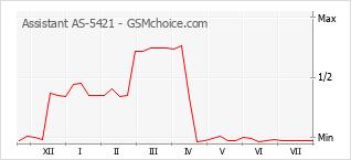 Grafico di modifiche della popolarità del telefono cellulare Assistant AS-5421