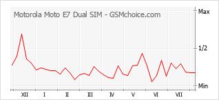 Diagramm der Poplularitätveränderungen von Motorola Moto E7 Dual SIM