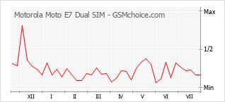 Gráfico de los cambios de popularidad Motorola Moto E7 Dual SIM