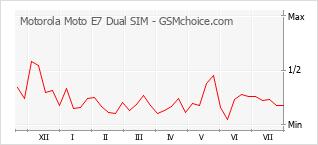 Traçar mudanças de populariedade do telemóvel Motorola Moto E7 Dual SIM
