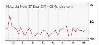 Диаграмма изменений популярности телефона Motorola Moto E7 Dual SIM