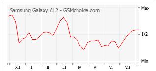 Le graphique de popularité de Samsung Galaxy A12