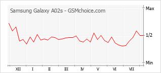 Le graphique de popularité de Samsung Galaxy A02s